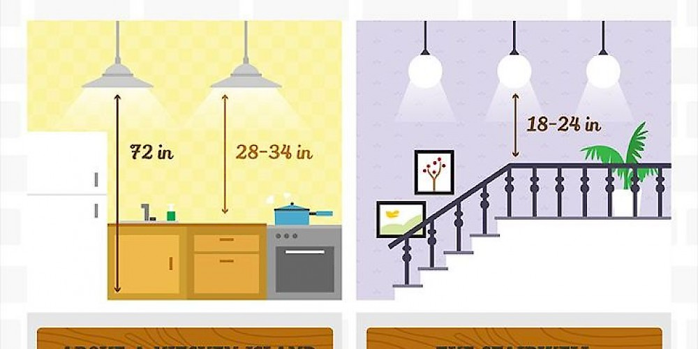 Lighting Placement and Size for Your Home